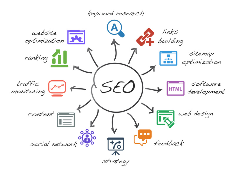 Colorado SEO agency